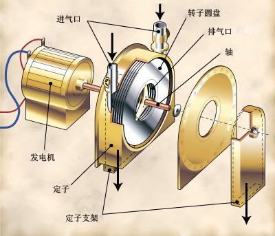 特斯拉涡轮_【NERV】制作研究特斯拉无叶片涡轮机(Tesla Bladeless Turbine) - 科创